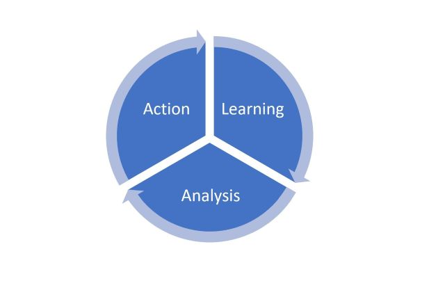 Cycle of analysis, action, learning