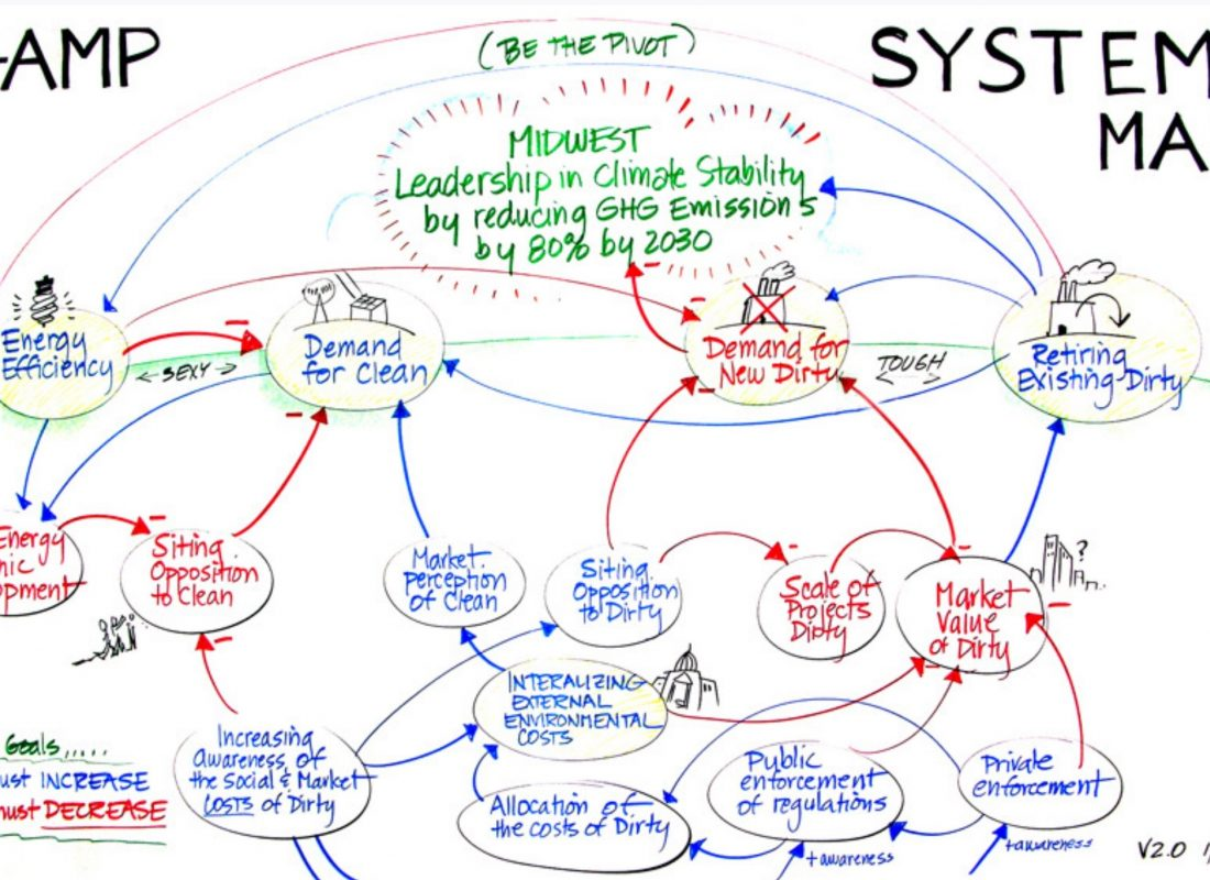 Synthesized version of the first systems map